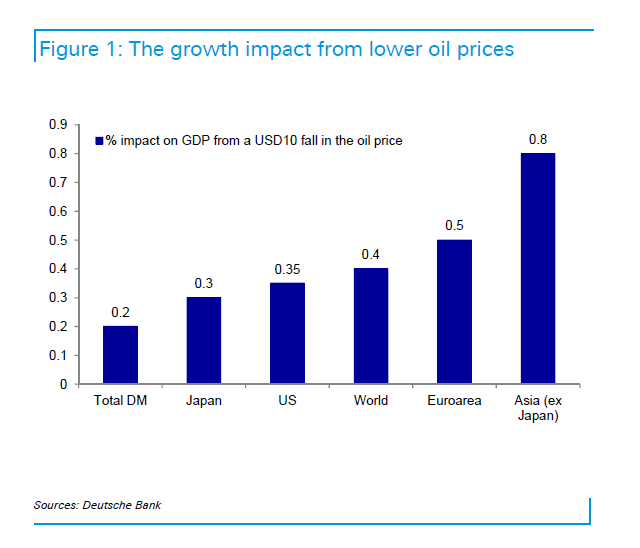 Growth impact from lower oil prices