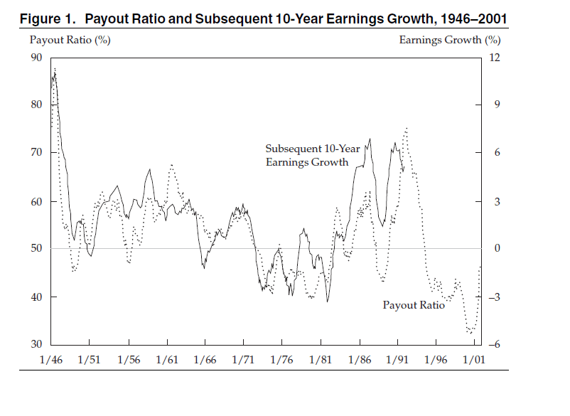 Relationship between Payout Ratio and Earnings Growth