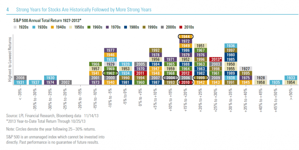 SP 500 Total Returns By Year