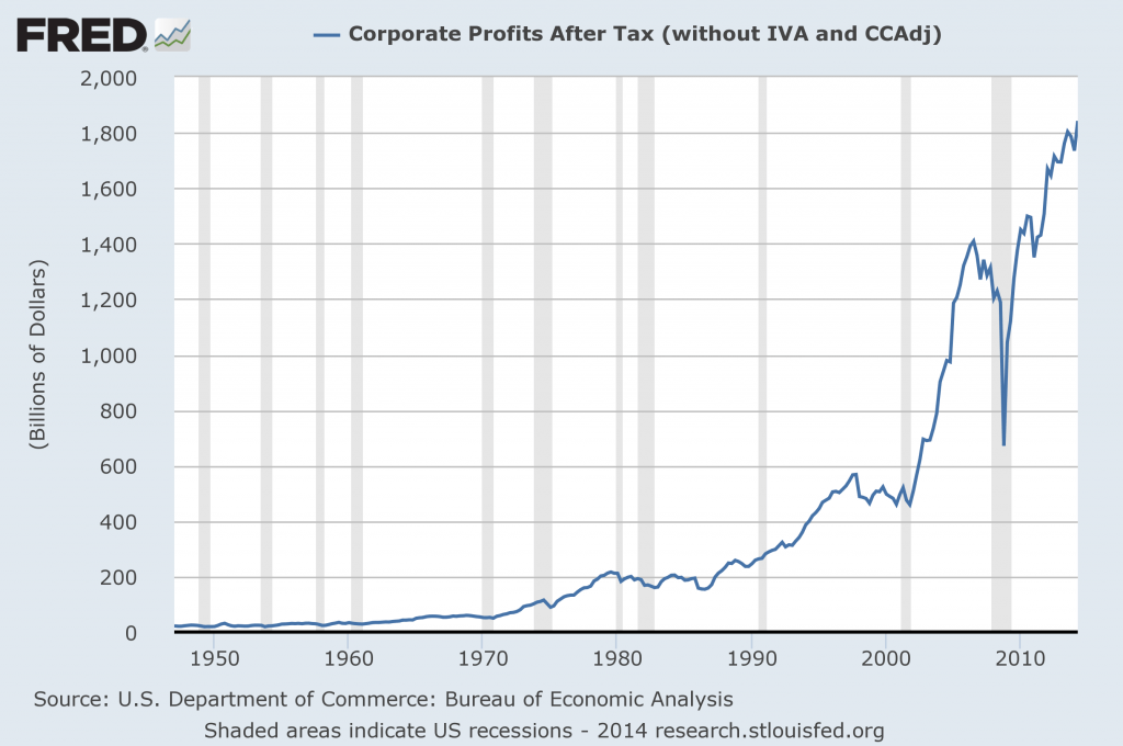US Corporate Profits