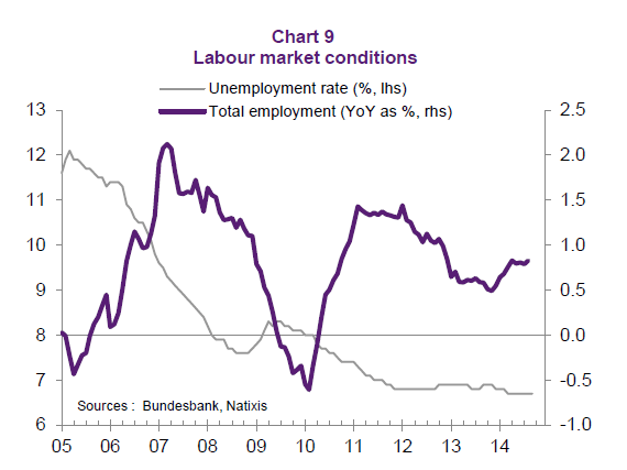 German labor market