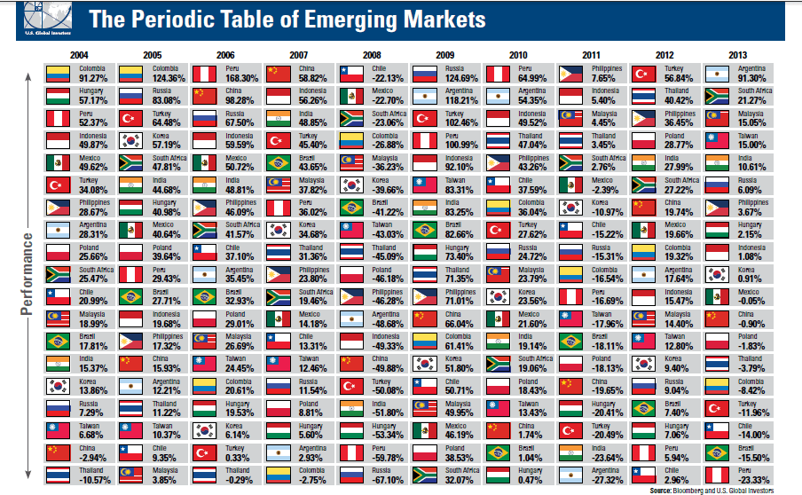 Period Table of Emerging Markets
