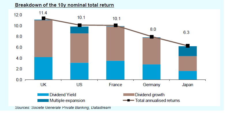 10 Year Nominal Total Returns