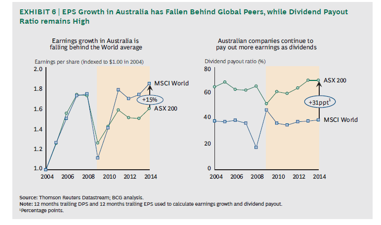 Australia EPS growth vs Dividend Payout Ratio