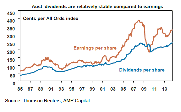 Australian Companies-Dividends and Earnings Chart