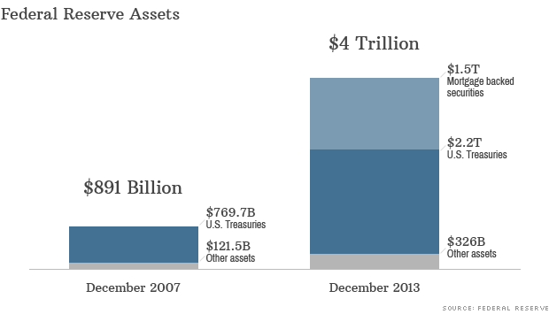 Federal Reserve Balance Sheet-End 2013
