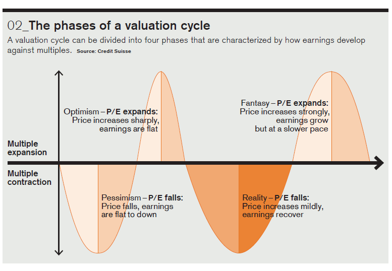 Four Phases of Valuation Cycle