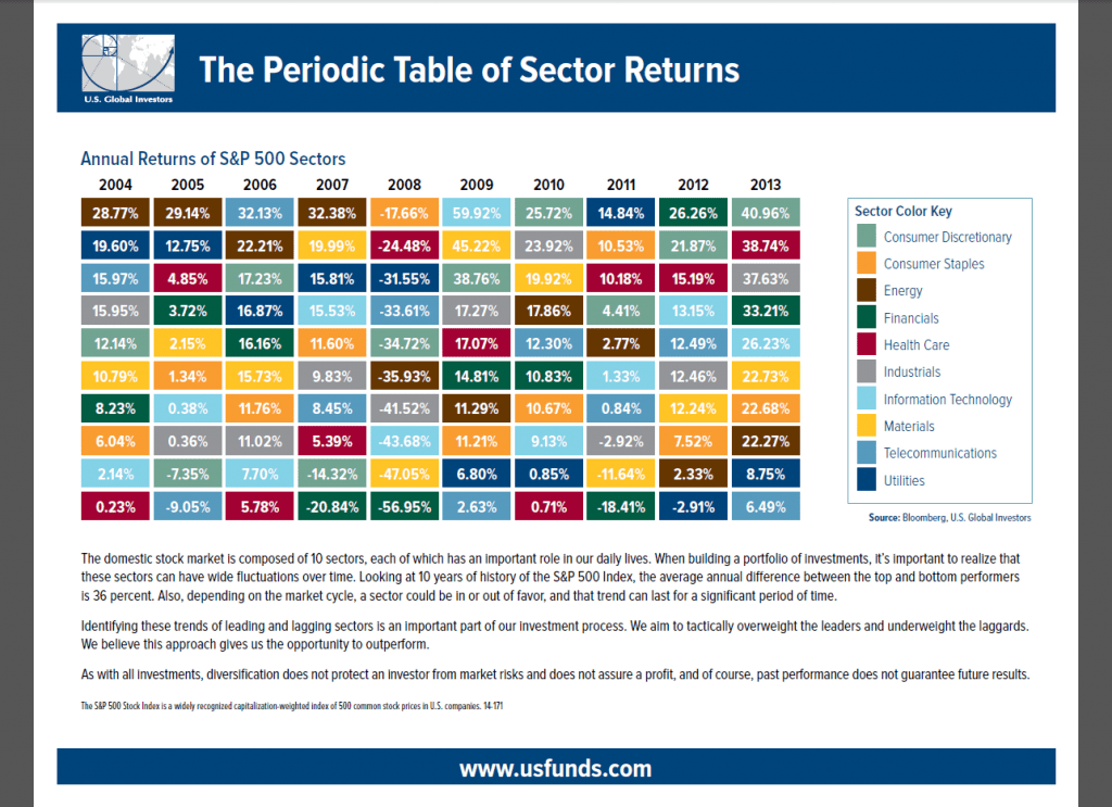 Periodic Table of Sector Returns 2004 to 2013