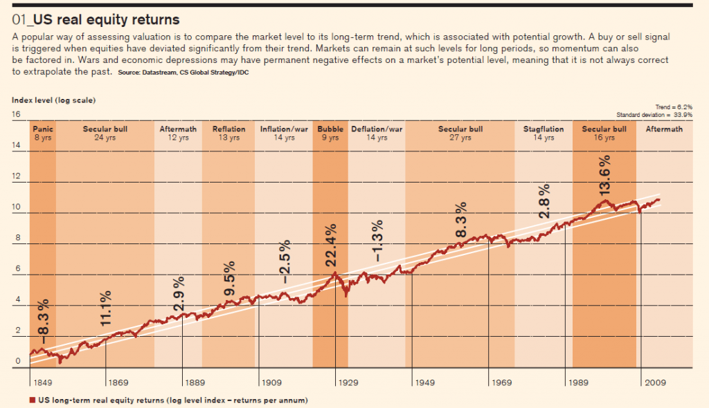 US Long-term Real Equity Returns Since 1849