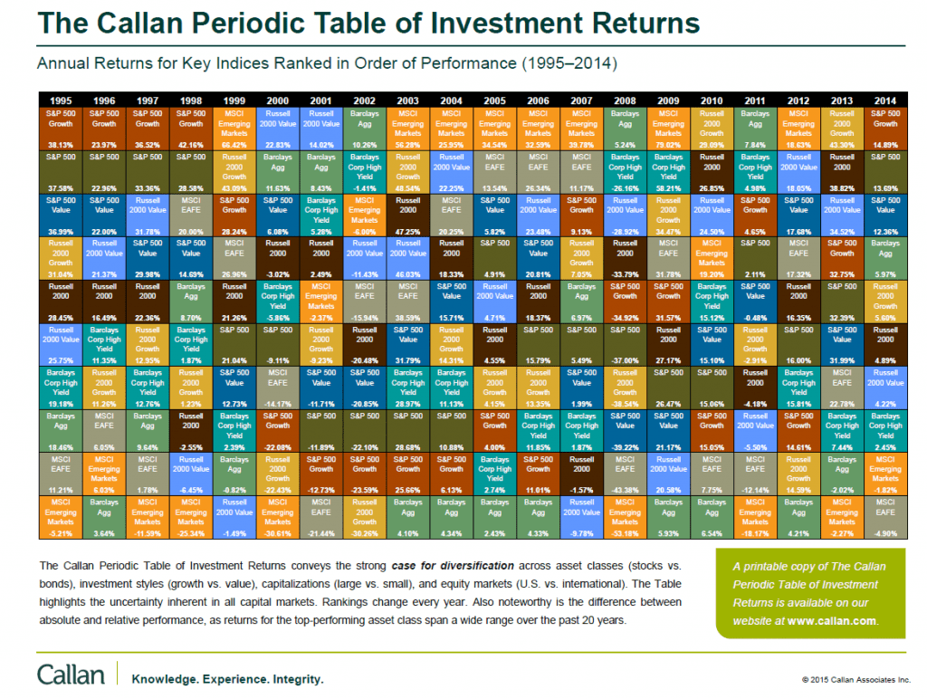 Callan Table of Investment Returns 1995 To 2014