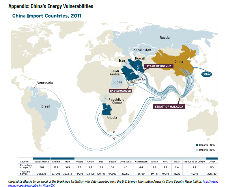 China Energy Import Countries