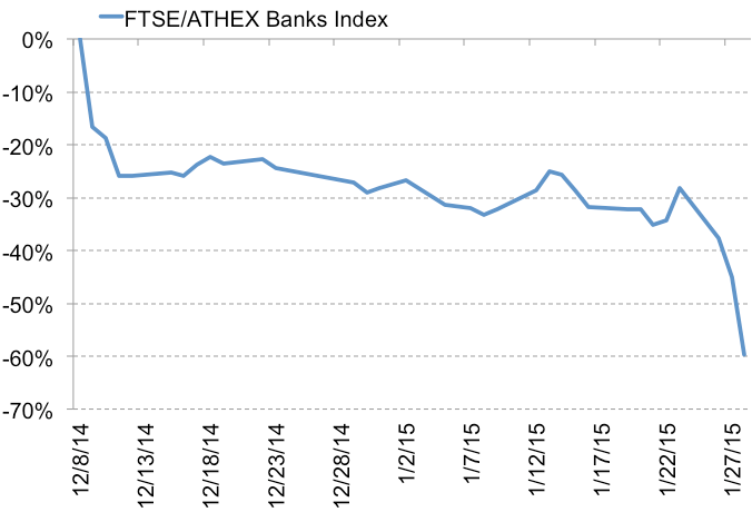 FTSE-Athex Banks Index