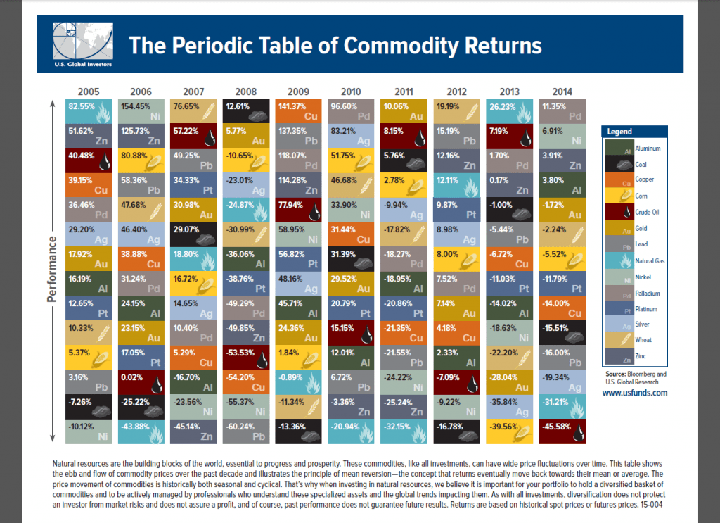 Periodic Table of Commodities 2005 to 2014