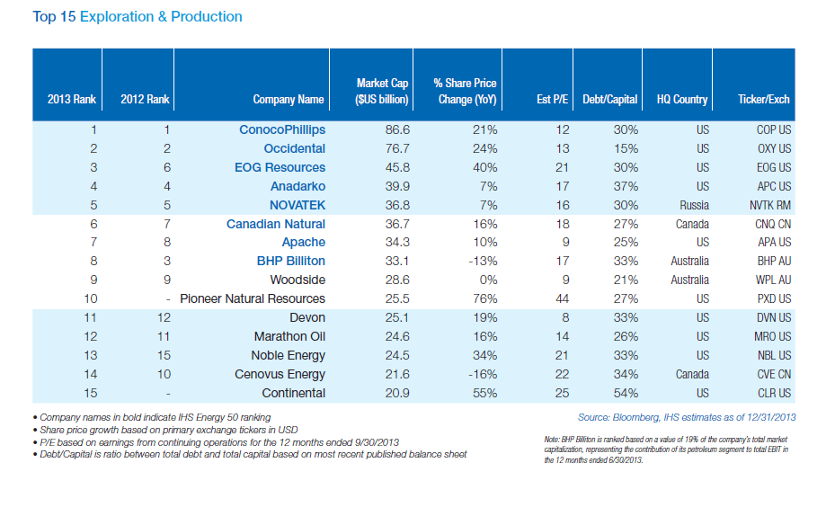 Top 15 Global Exploration and Production Firms