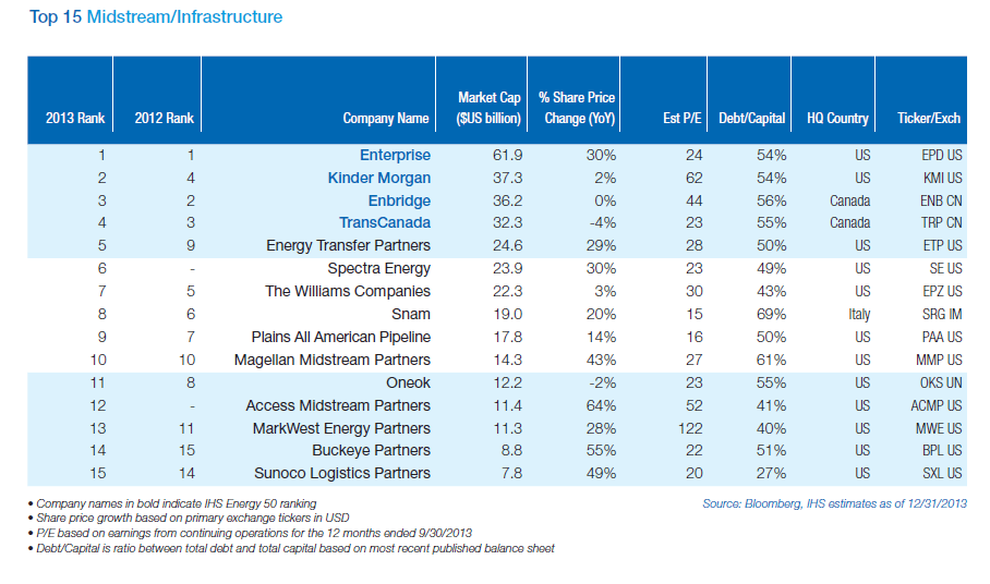 Top 15 Global Midstream and Infrastrcture Firms