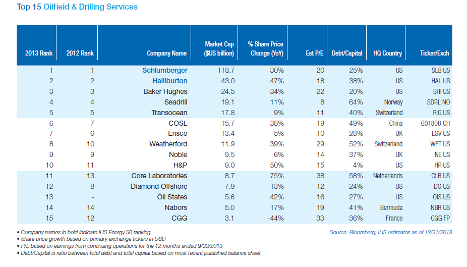 Top 15 Global Oilfield and Drilling Services Firms