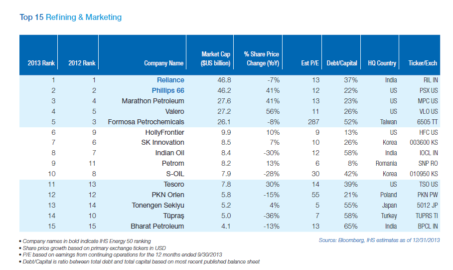 Top 15 Global Refining and Marketing Firms