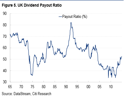 UK Dividend Payout Ratio