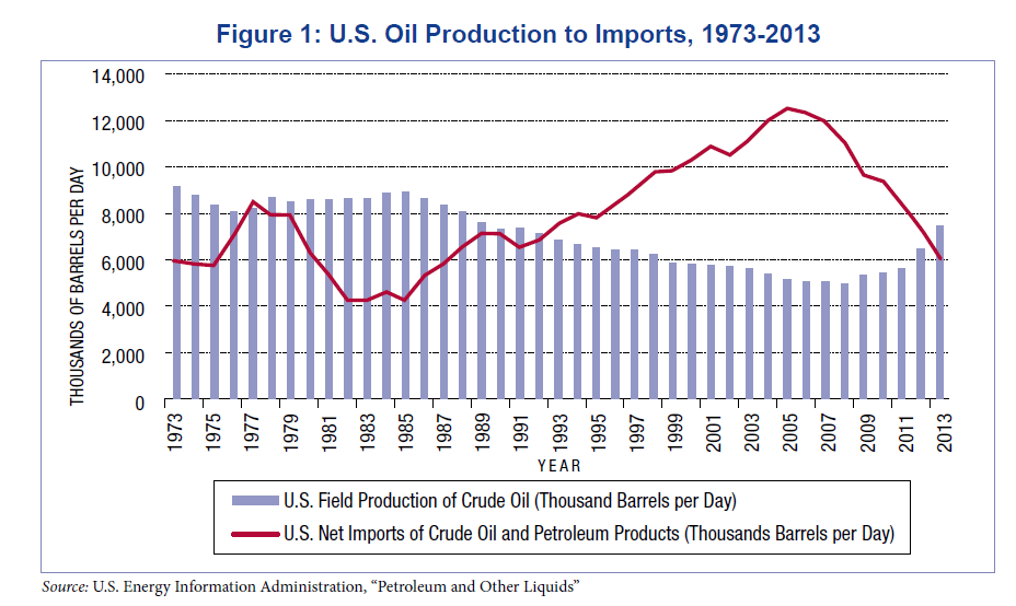 US Oil Production to Imports Chart