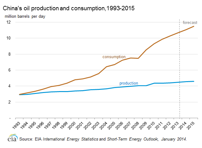 China oil_production_consumption