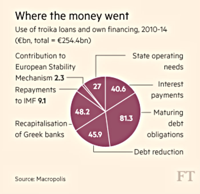 FT-chart-greek-debt-service