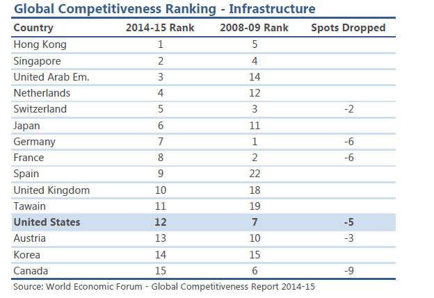 Global Infra Ranking