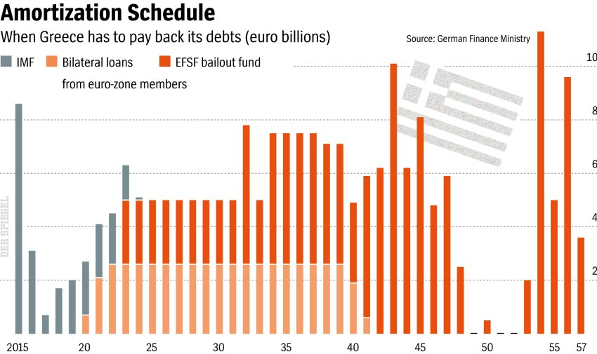 Greek Debts Payback Scheduele
