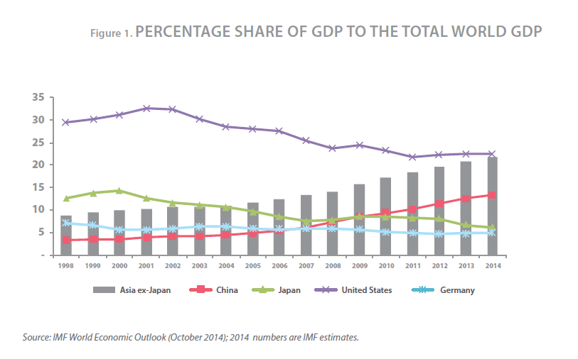 Share of World GDP for Select Countries and Regions