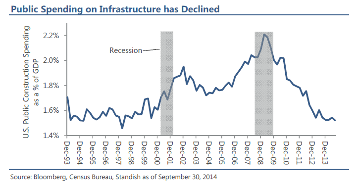 US Public Infrastrcture Has Declined