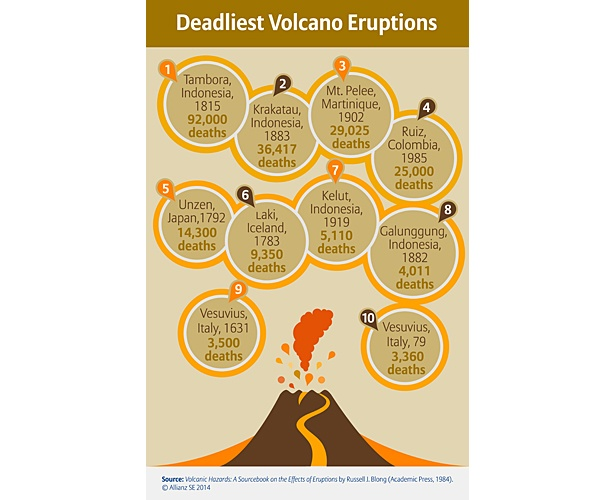 Deadliest Volcano Eruptions