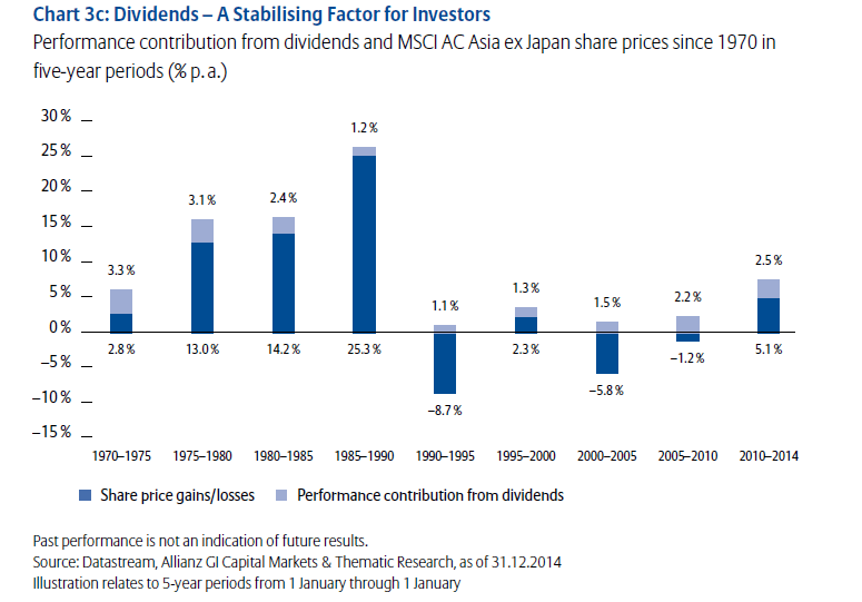 Dividend COntribution-Asia