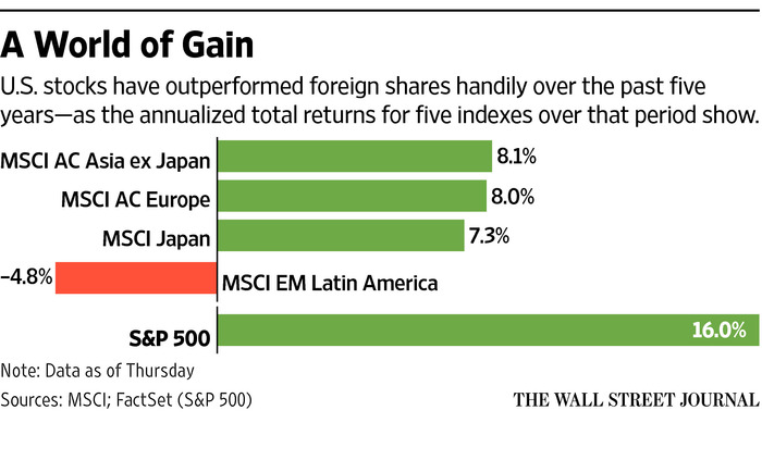 Foreign vs US Stock Returns