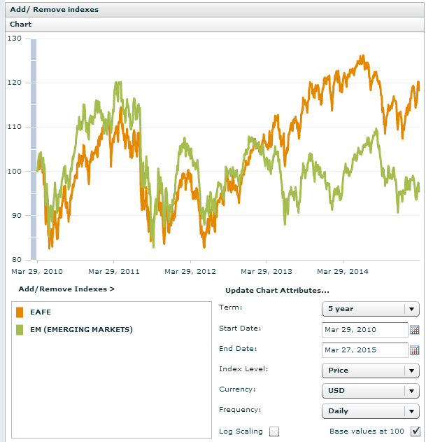 MSCI EM vs EMEA Index-5 Years