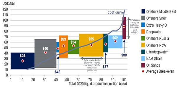 Oil Production Cost Based on Extraction Method