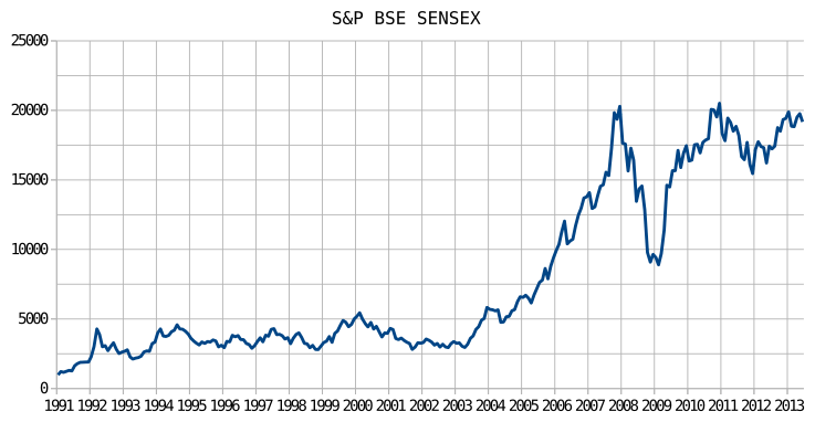 S&P_BSE_SENSEX Chart from 1991 to 2013