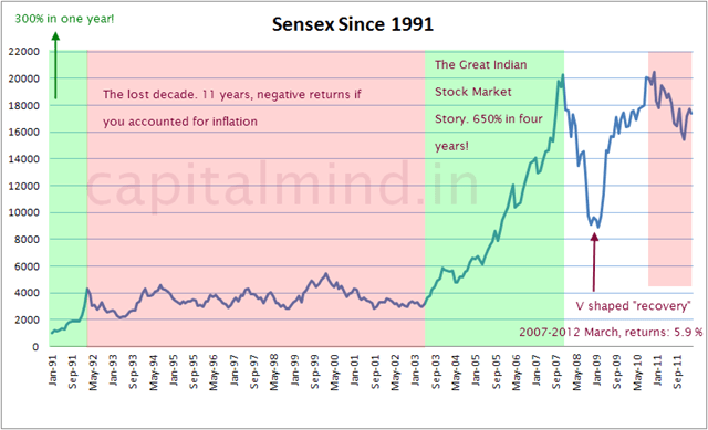 Sensex Returns Chart from 1991 to 2011