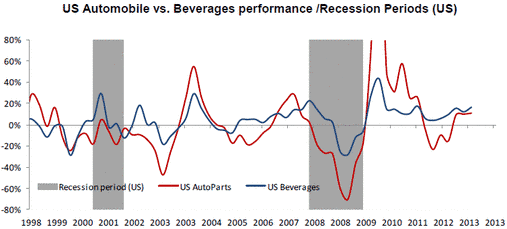 US Auto Industry vs Beverages Performance