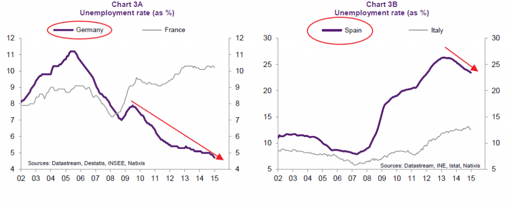 Europe Unemployment Rate