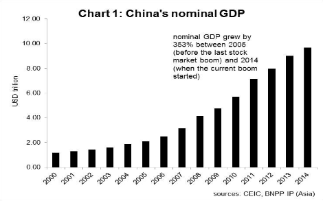 China's nominal GDP