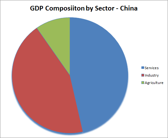 GDP Composition of China
