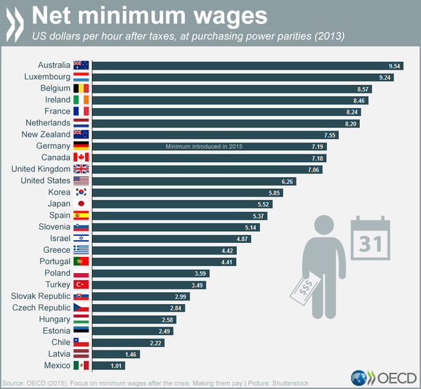 Minimum Wage Comparison in OECD countries 2015