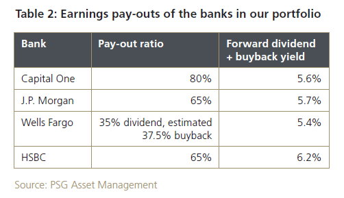 Payout ratio US Banks