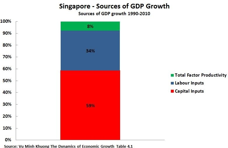 Sources of Growth-Singapore