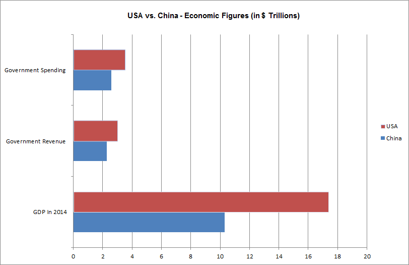 USA vs China-Econ Facts