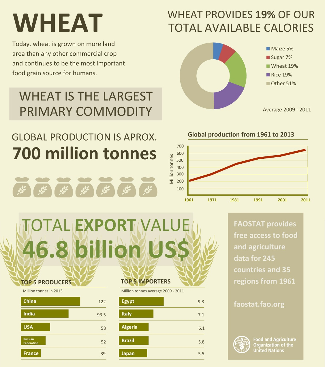 Wheat Facts