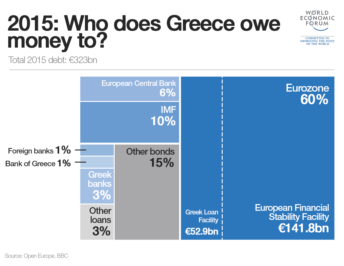 2015-greece debt