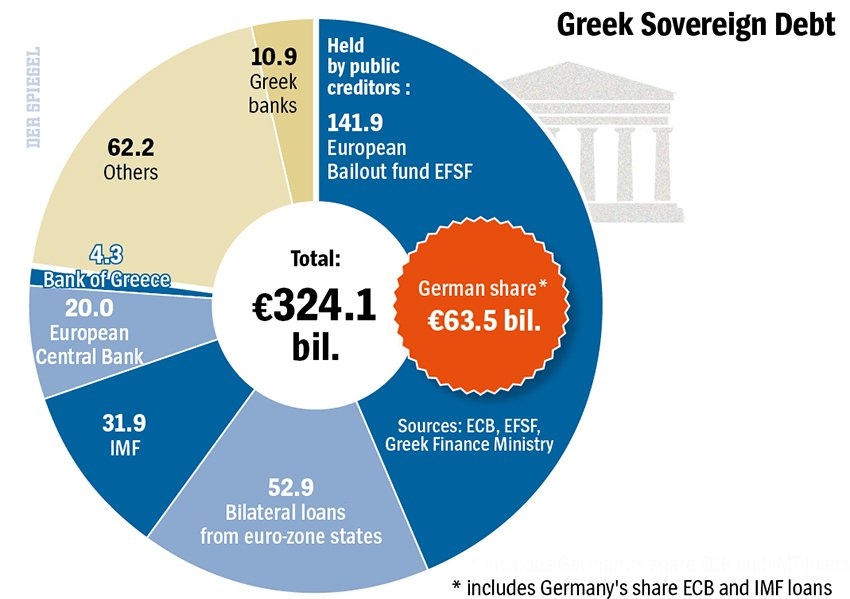 Greek Soverign Debt
