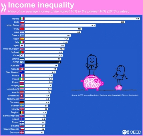 Income Inequlity in OECD Countries