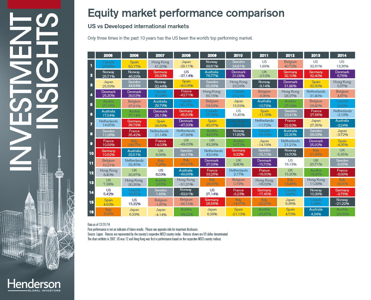 Periodic Table of Investment Returns US vs Developed Markets