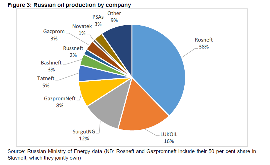 Russian Oil Production by Company